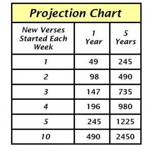 Projection Chart